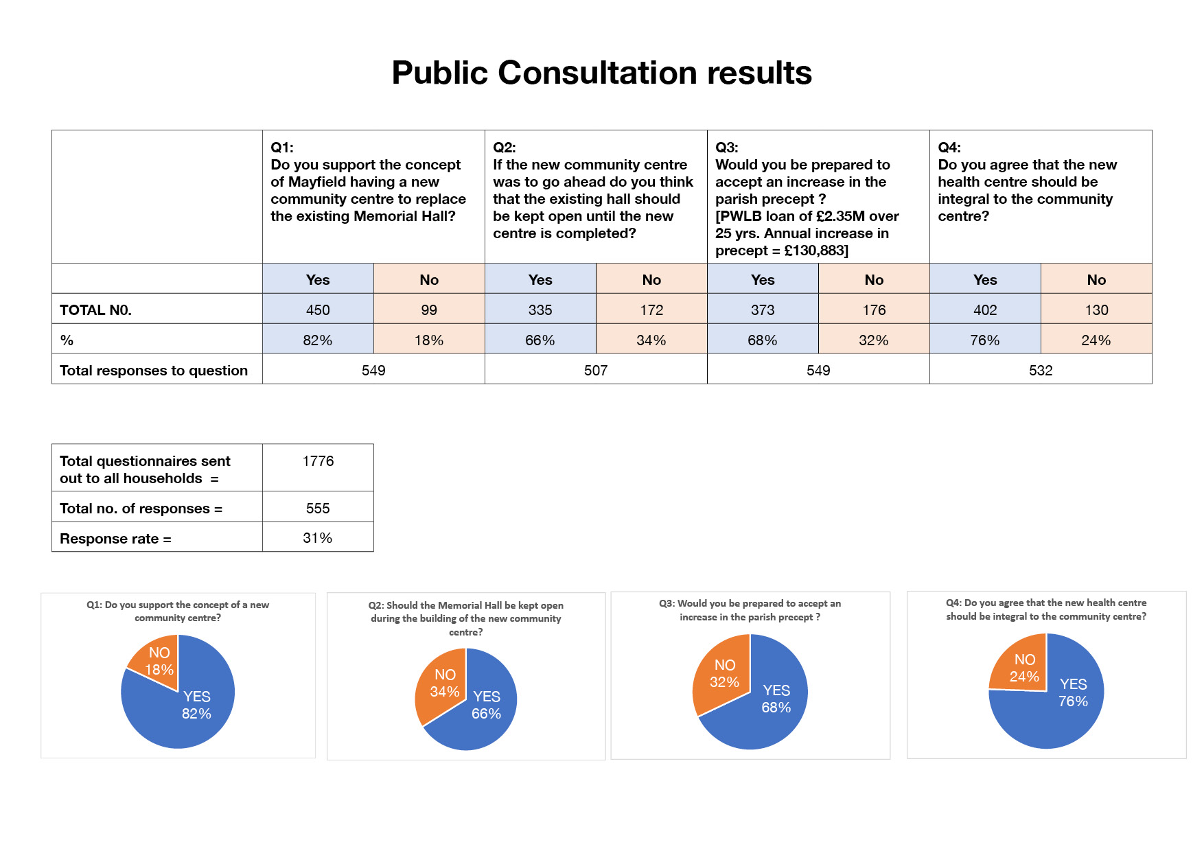 Consultation Results1